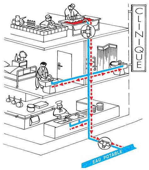 Schéma du parcours de l'eau dans une clinique